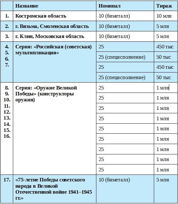 юбилейные монеты 10 рублей каталог за 2017г