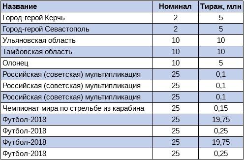 10 рублевые юбилейные монеты 2017
